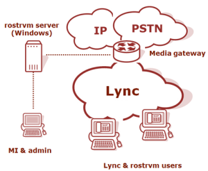 rostrvm integration with Lync