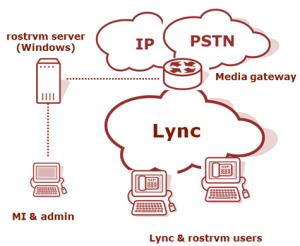 rostrvm integration with Lync